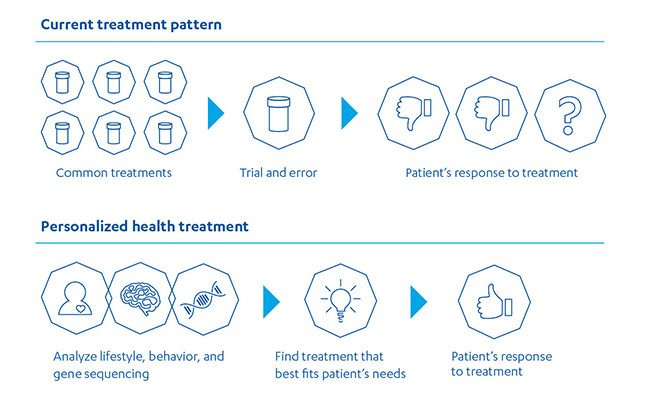 Diagram contrasting current treatment pattern with development of a personalized health treatment