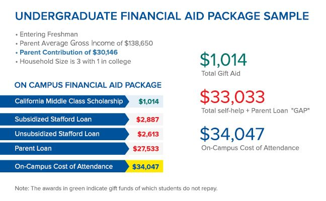 Infographic showing sample financial aid package including scholarship, student loans, and parent loans